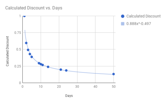 A chart showing the trend of my calculated discount values including